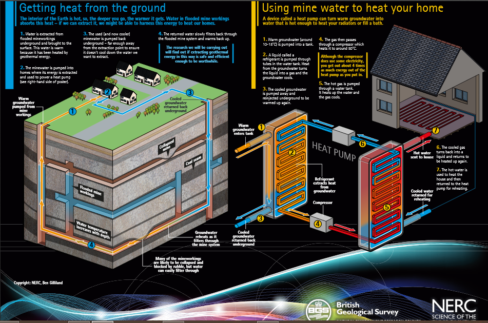 Geothermal-Energy_getting-heat-from-the-ground