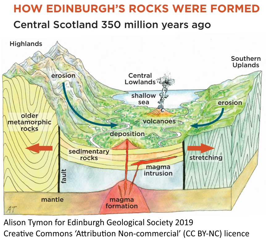 How Edinburgh's rocks were formed